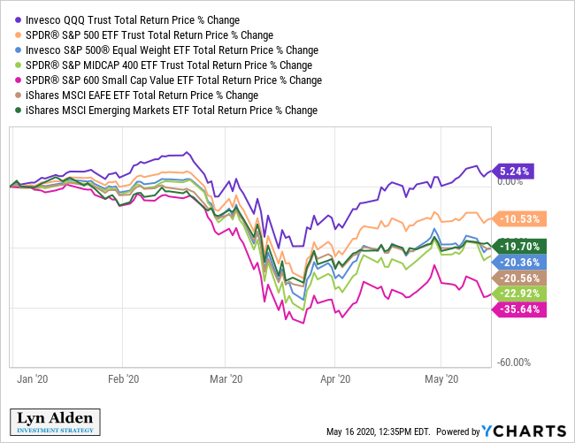 YTD Equity Index Performance