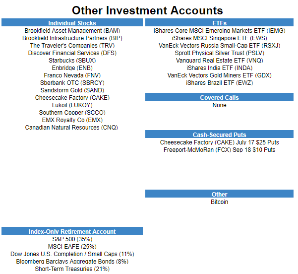 Other Holdings