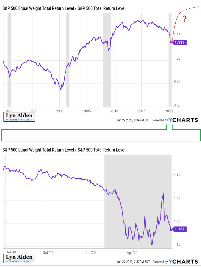 SPX Equal vs Market Ratio