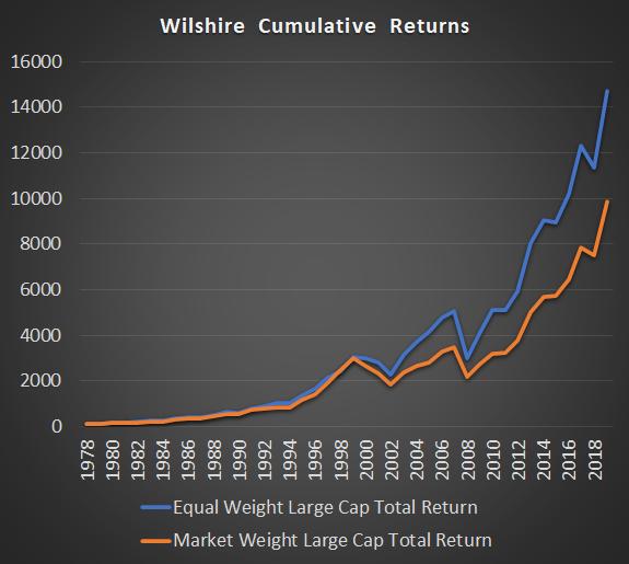 Wilshire Market vs Equal