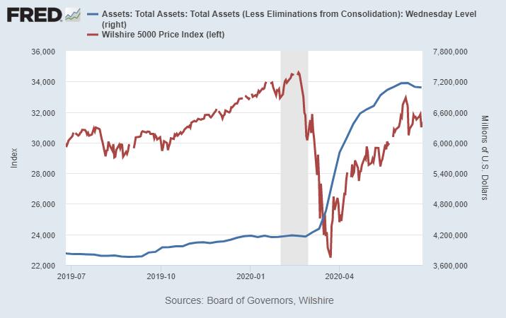 Wilshire vs Fed
