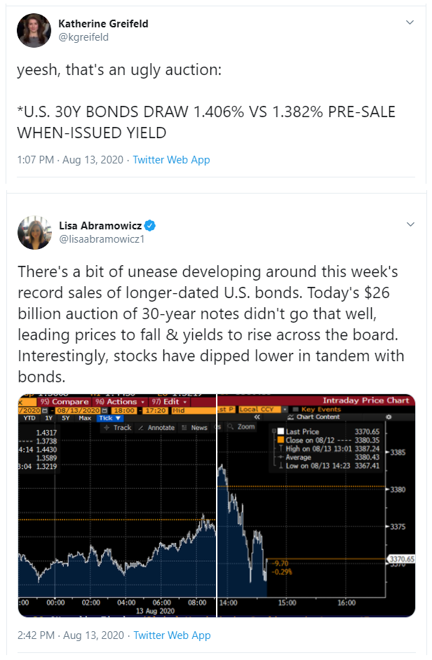 Messy Treasury Auction Coverage