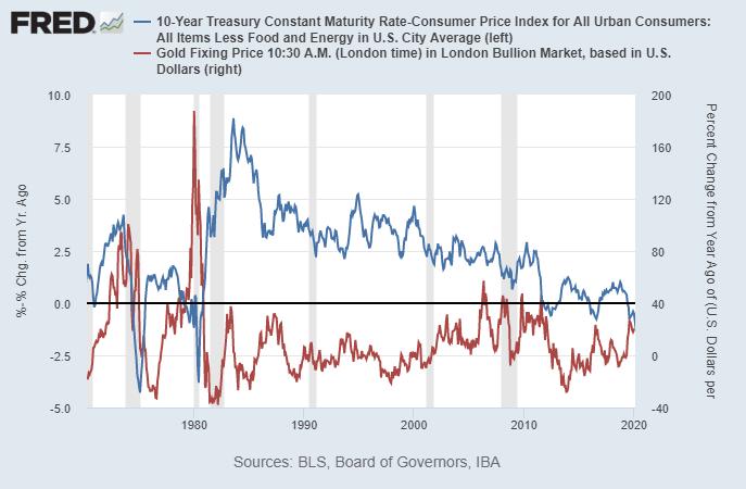 Gold vs Inflation