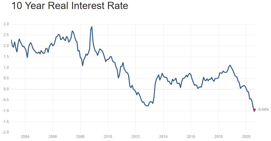 Real Treasury Rates