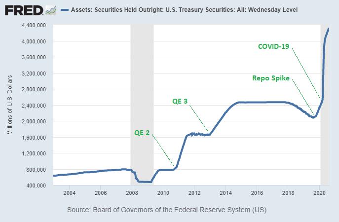Treasury QE