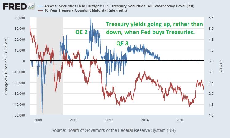 Yields QE Positive Correlation