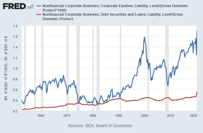 Equity and Debt vs GDP
