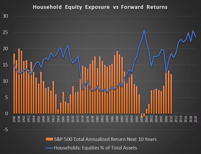 Household Equity Allocations vs Equity Peformance