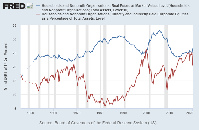 Household Equities vs Real Estate