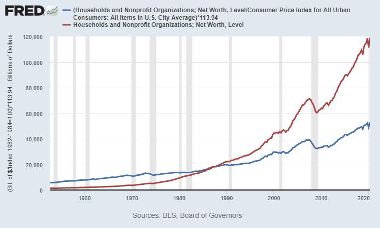 Household Net Worth