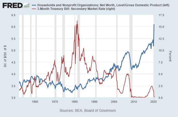 Household Wealth to GDP Ratio