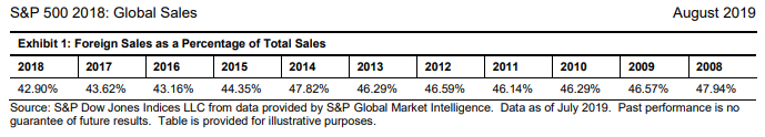 S&P 500 Global Revenue