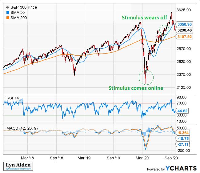 S&P 500 Technical