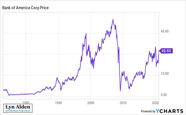 BAC Stock Price