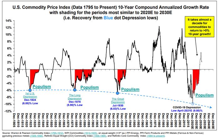Commodities Populism