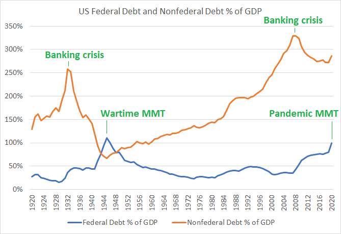 Federal and Nonfederal Debt to GDP