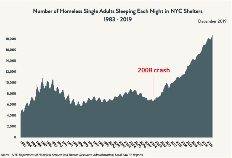 NYC Homeless Numbers