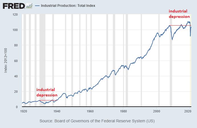 Industrial Depression