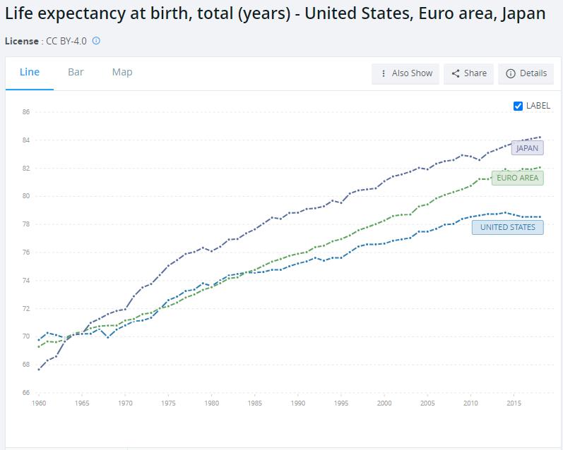 Life Expectancy vs DM