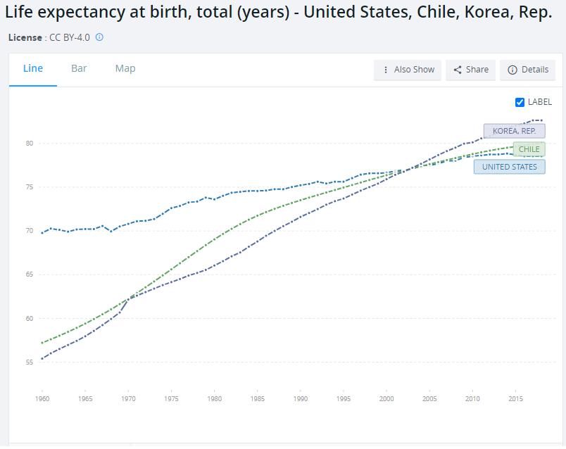 Life Expectancy vs EM