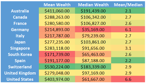 Mean and Median Net Worth