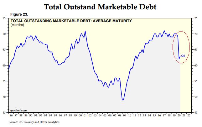 Average Treasury Maturity