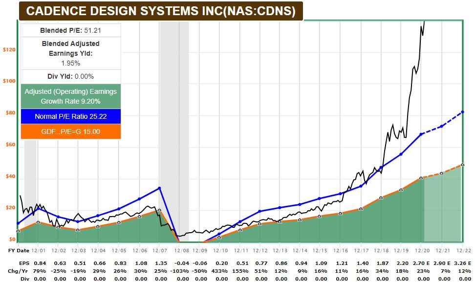 CDNS FASTGraphs