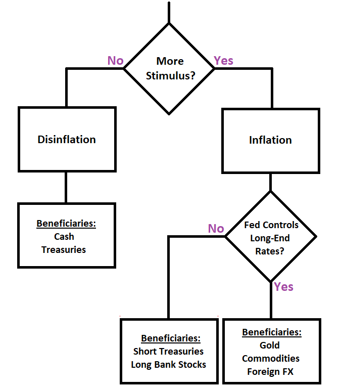 YCC Investing Flow Chart