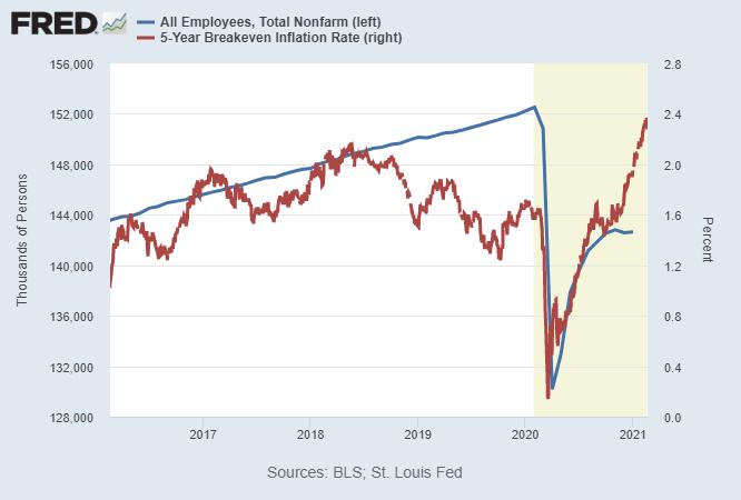 Inflation vs Payrolls