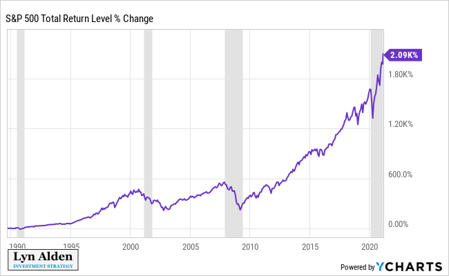 S&P 500 Total Returns