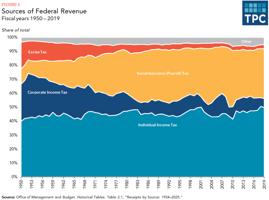 Federal Sources of Revenue