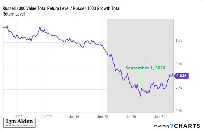 Value Growth 3-Year