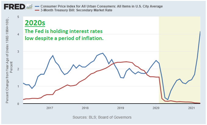 2020s Inflation Response