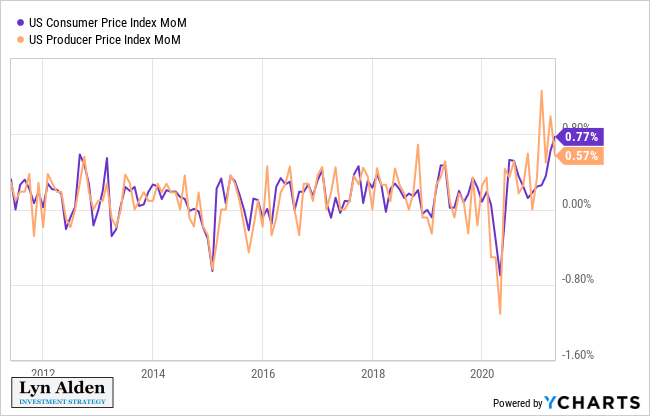 CPI and PPI Month over Month