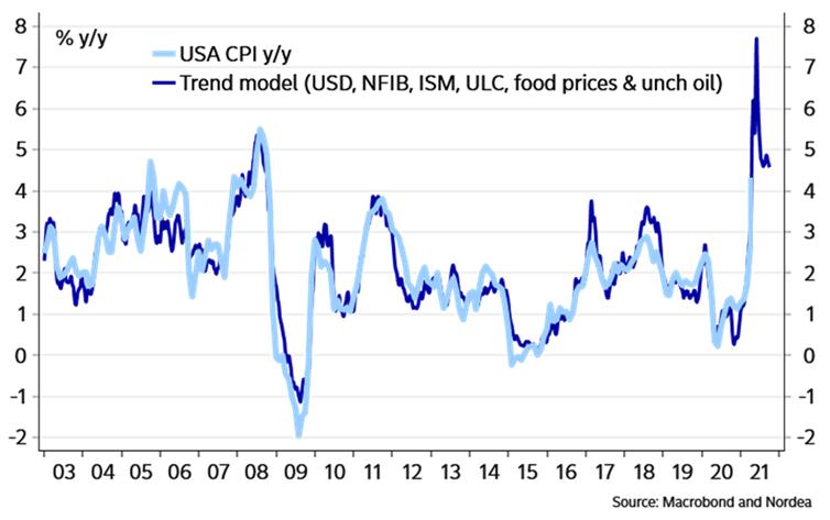 Nordea CPI Trend Model