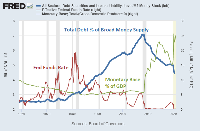 Debt to M2