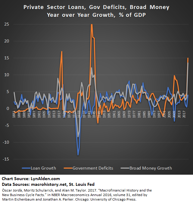 Fiscal Deficits and Loan Growth