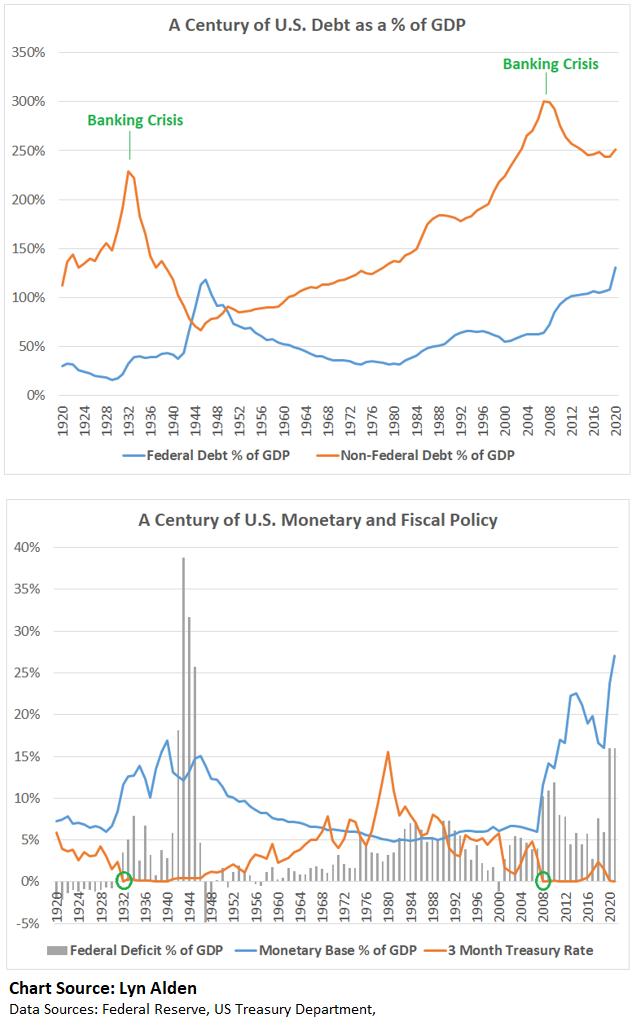 Long-Term Debt Cycle