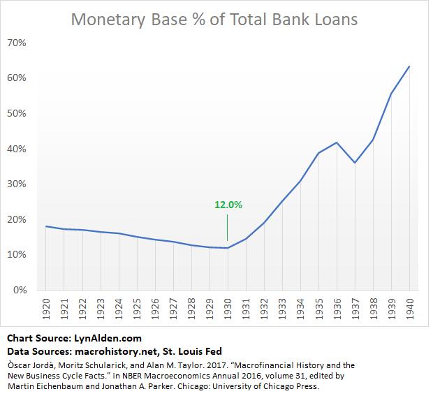 Monetary Base vs Bank Loans 1930s