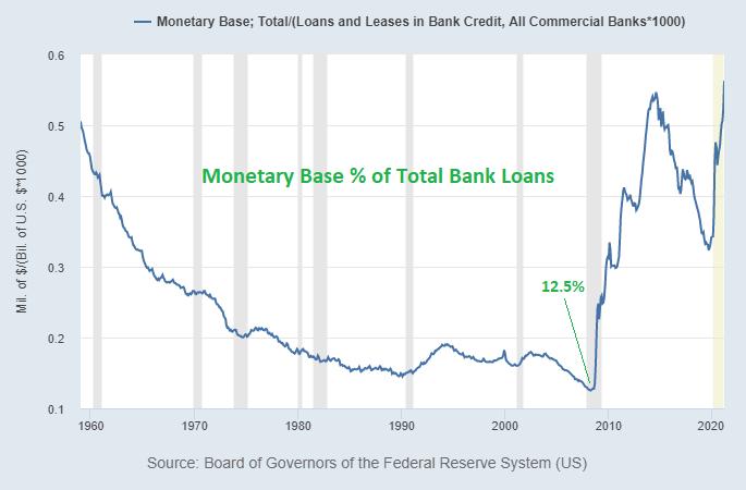 Monetary Base vs Bank Loans 2000s