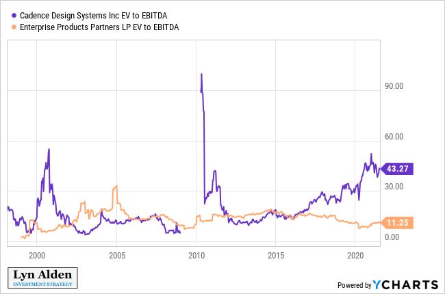 CDNS vs EPD EBITDA