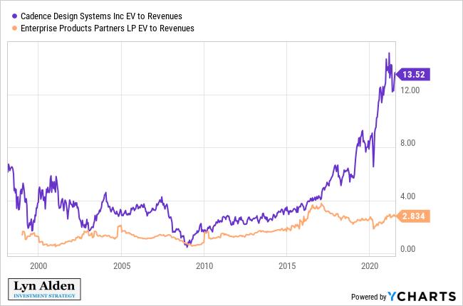 CDNS vs EPD Revenue