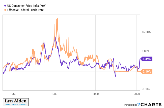 CPI vs Federal Funds Rate