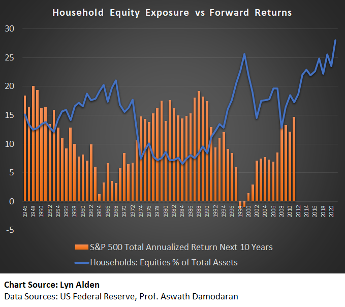 Equity Allocations and Forward Returns