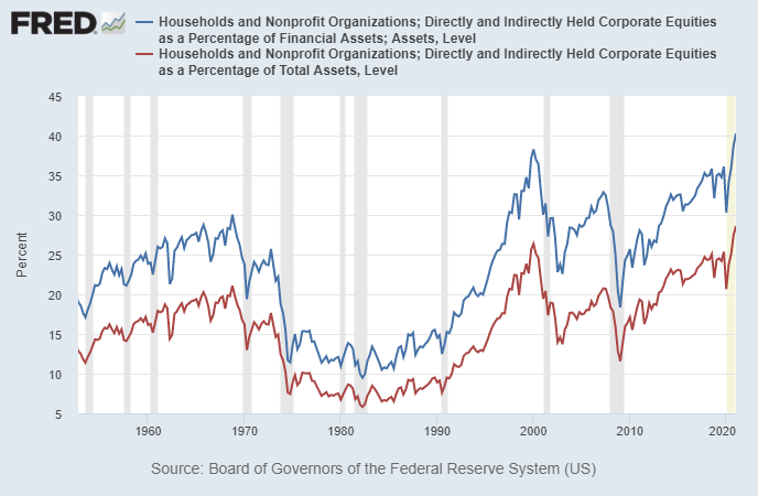 US Household Equity Allocations