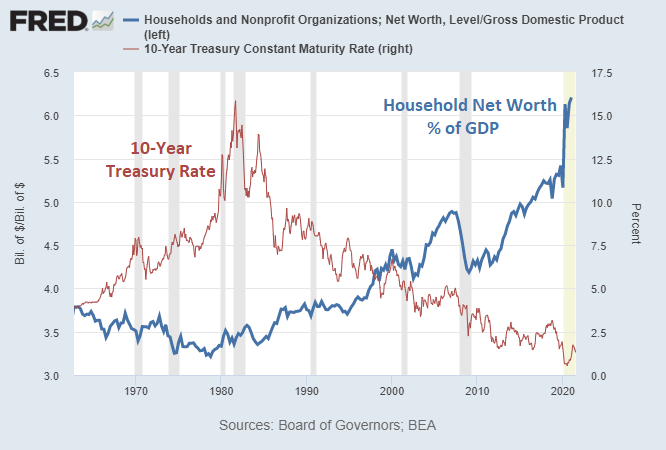 Household Net Worth to GDP