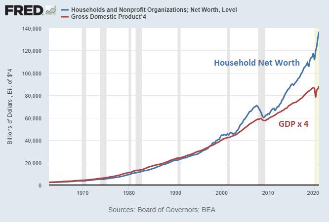 Net Worth vs 4xGDP