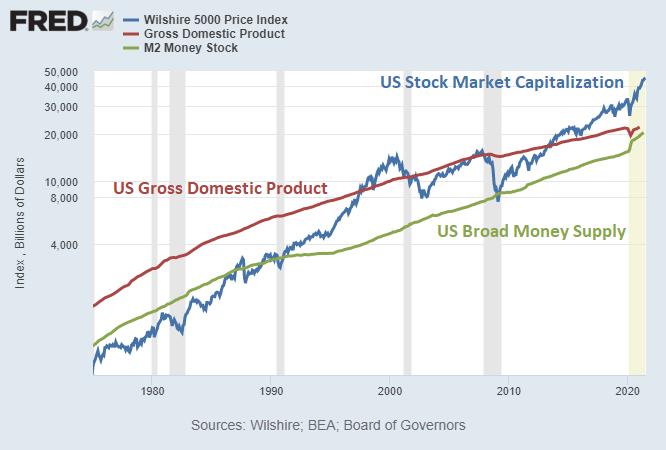 Market Capitalization vs GDP vs M2