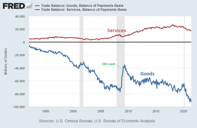 Balance of Trade: Goods and Services