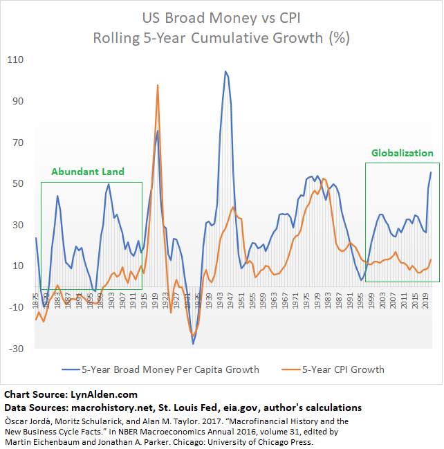 Inflation and M2 US Annotated